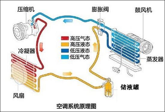 空调蒸汽原理结构图
